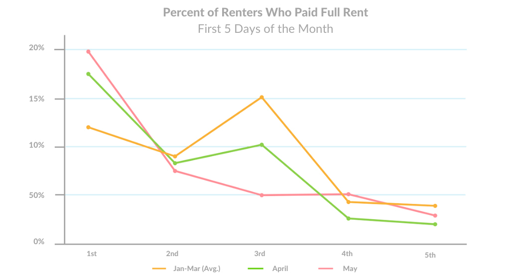 may-rent-payment-data