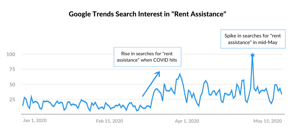 Google-Search-Trends-Rent -Assistance