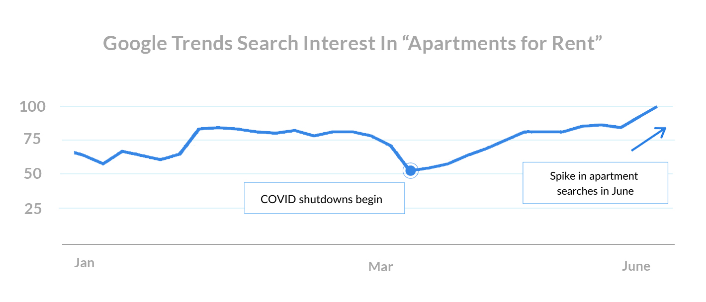Google Trends Search Interest In Apartments for Rent mid june checkin