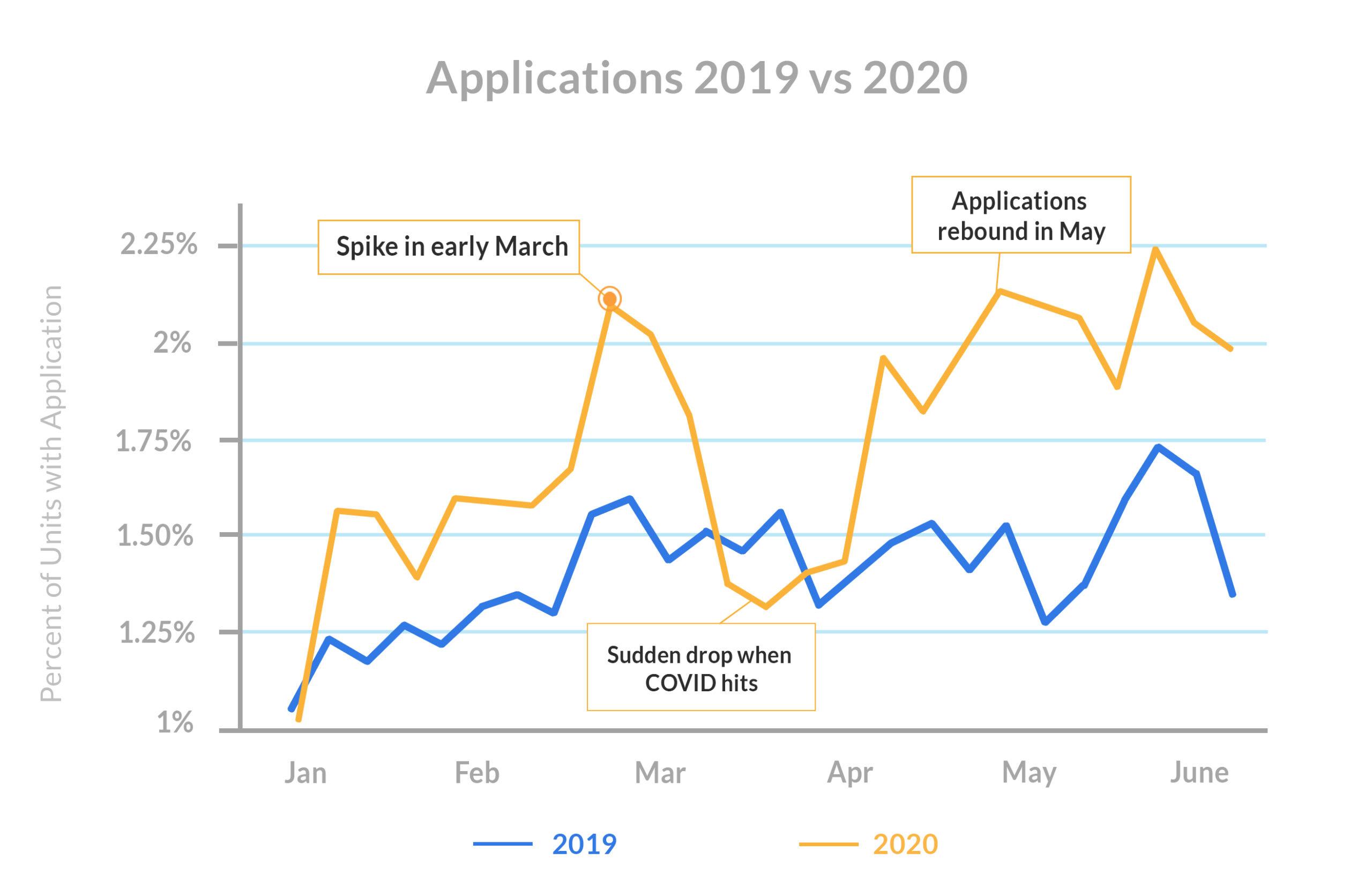 Leasing-season-Applications-2019-vs-2020