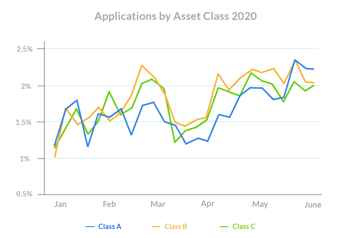 Leasing-season-Applications-by-Asset-Class
