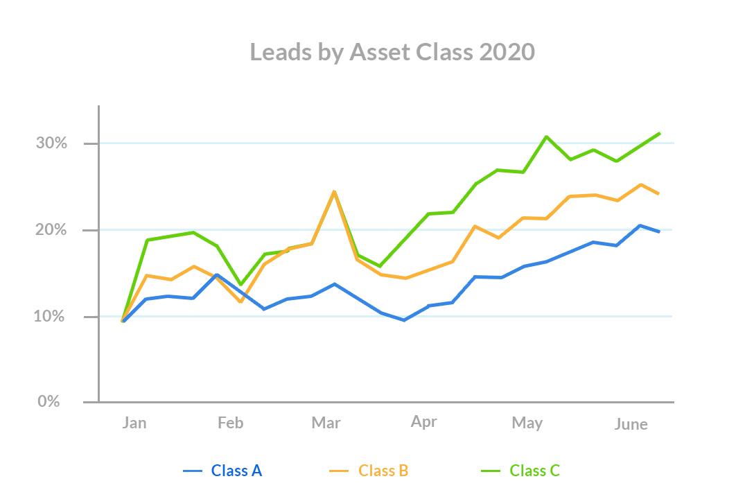 Leasing-season-Leads-by-Asset-Class