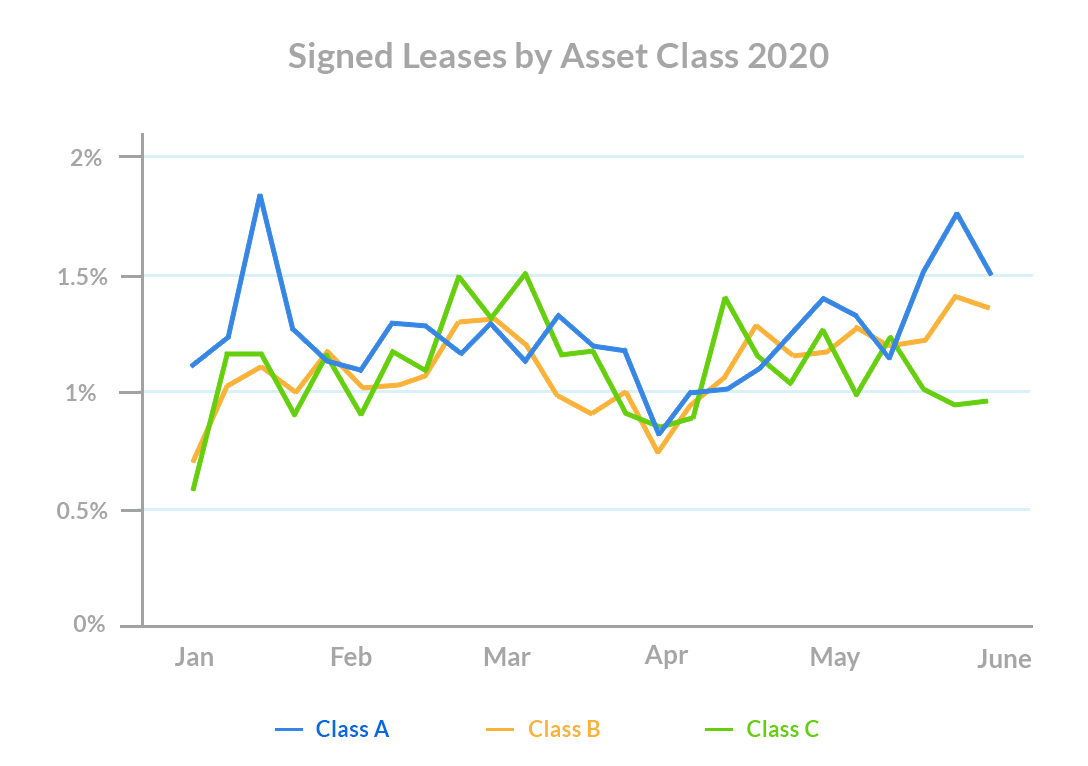 Leasing-season-Signed-Leases-by-Asset-Class