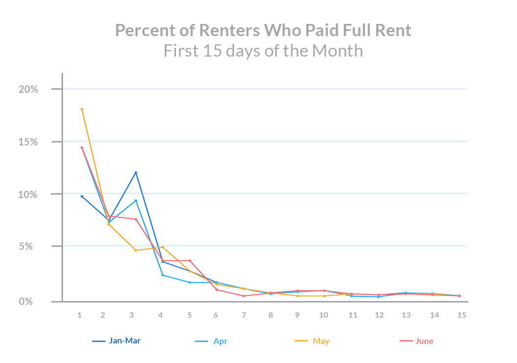 Percent of Renteds Who Paid Rent mid june checkin