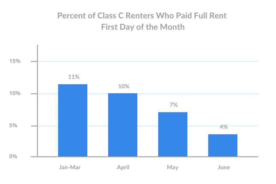 june-1st-Percent-of-Class-C-Renters-Who-Paid-Full-Rent