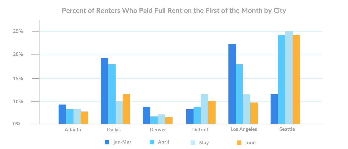 june-1st-Percent-of-Renters-Who-Paid-Full-Rent-First-of-the-Month-by-City