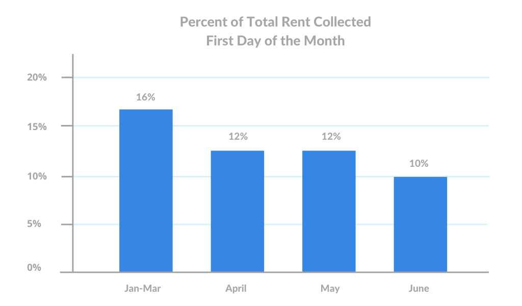 june-1st-Percent-of-Total-Rent-Collected-First-Day-of-the-Month