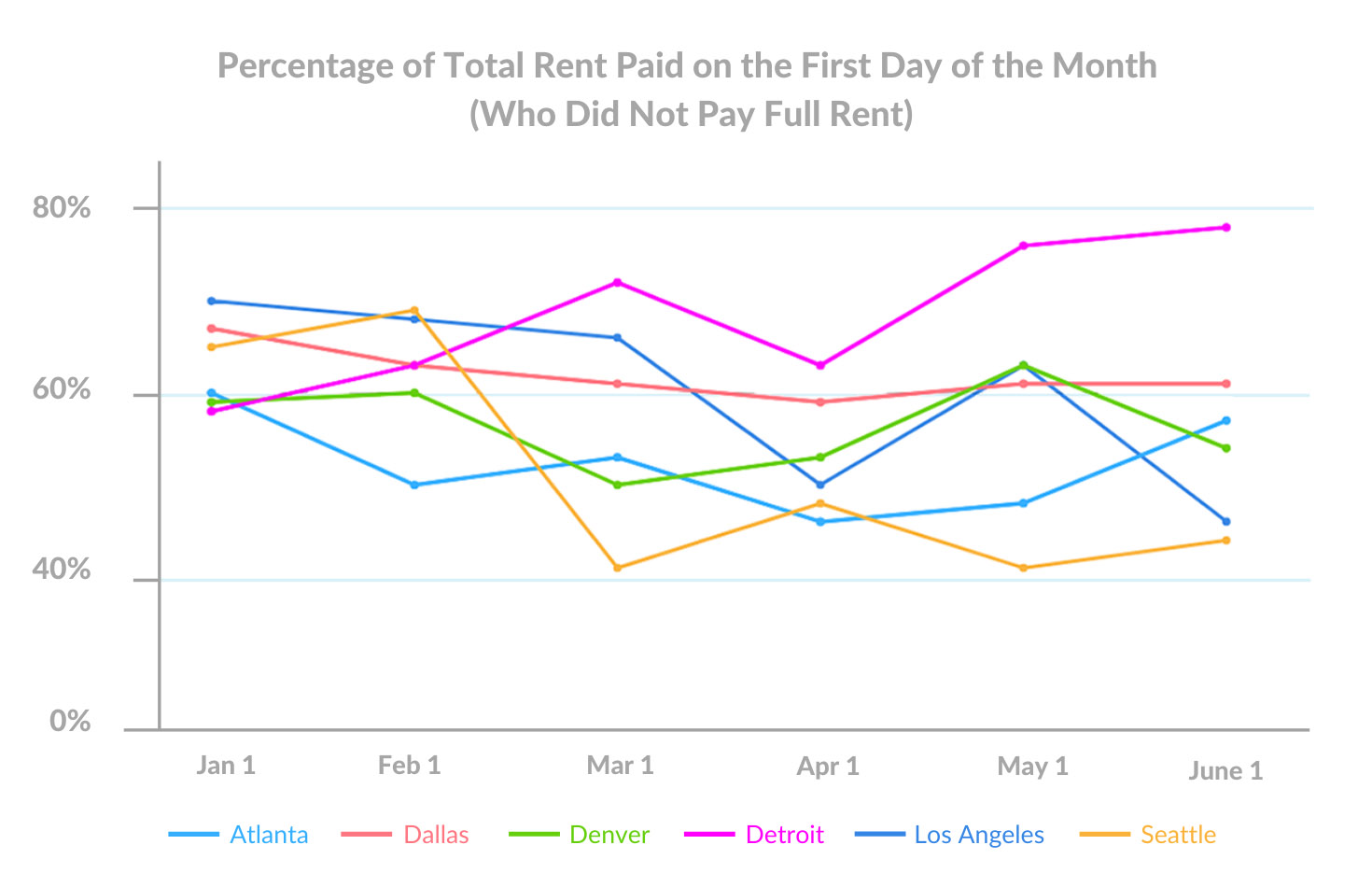 june 1st Percentage of Total Rent Paid on the First Day of the Month (Who Did Not Pay Full Rent)