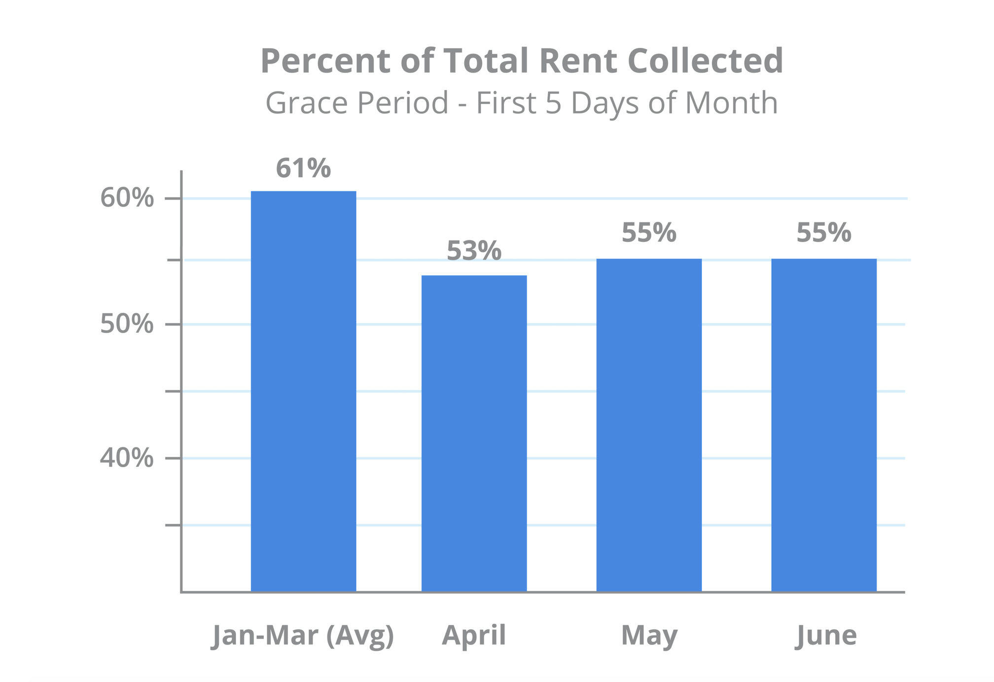 june-grace-period-rent-payments