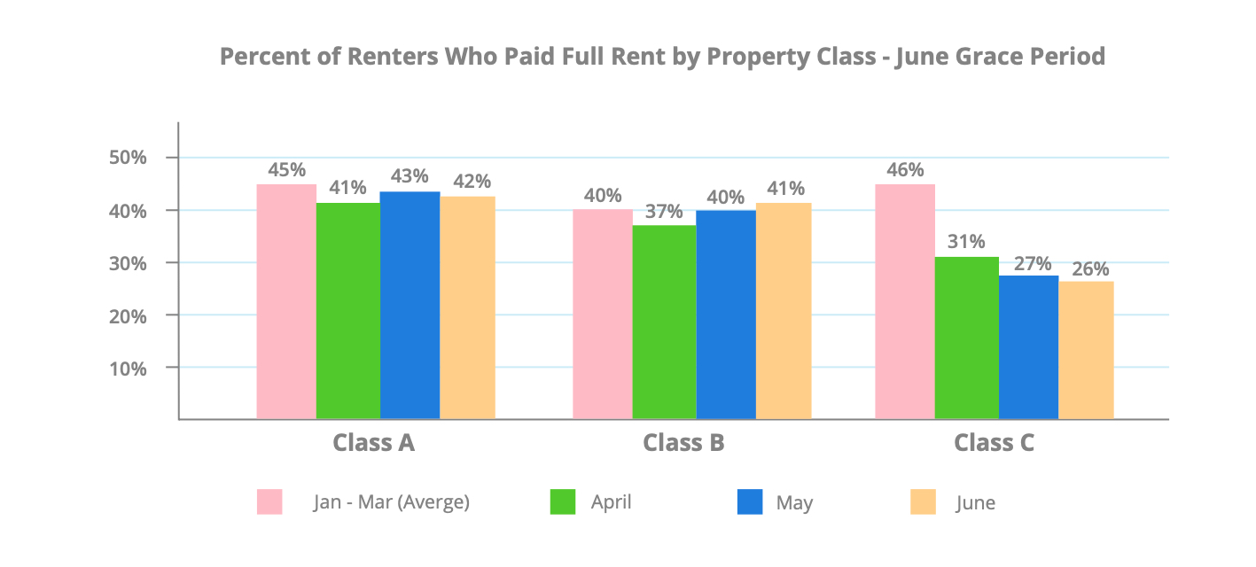 june-rent-payments-full-rent-by-property-class