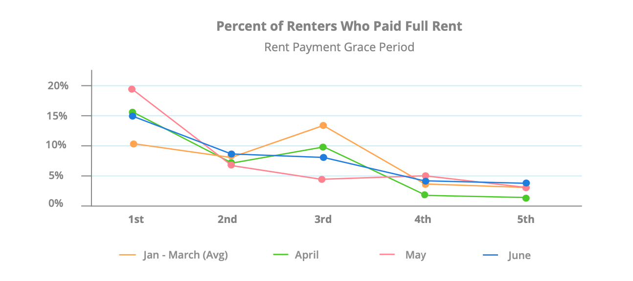 june-rent-payments-full-rent