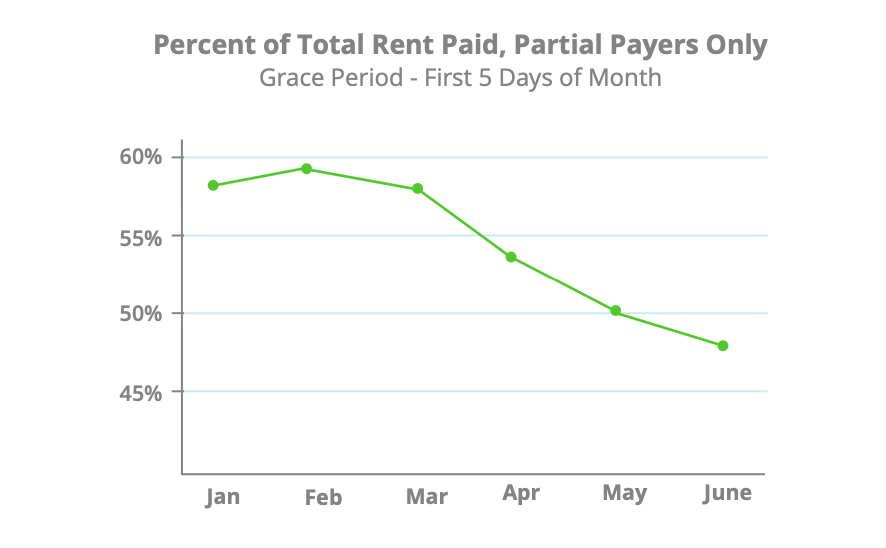 june-rent-payments-total-paid-rent-partial-payers