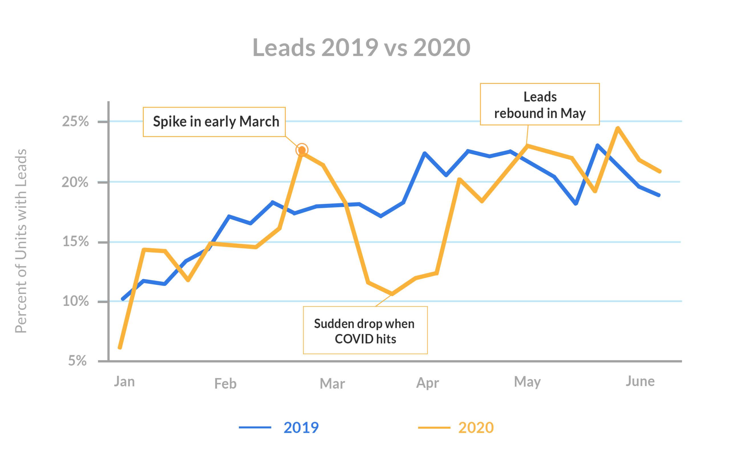 leasing-season-Leads-2019-vs-2020