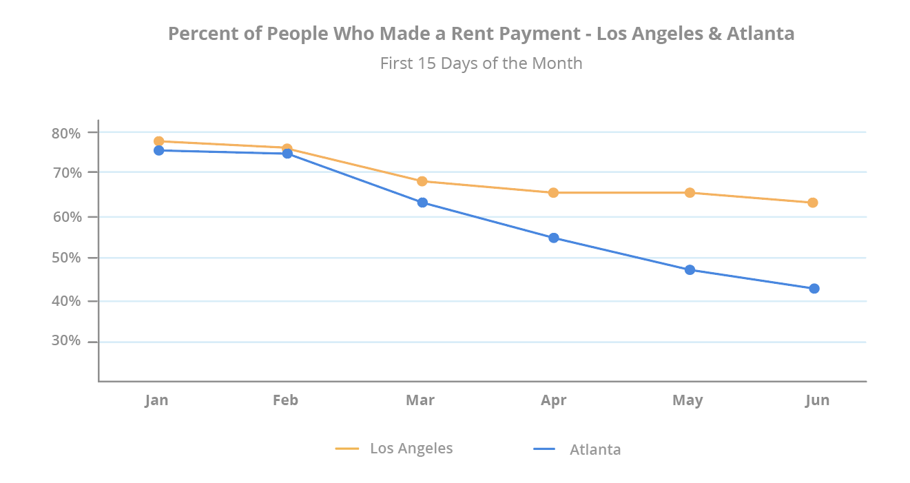 percent-of-people-who-made-rent-payment-los-angeles-atlanta-mid-june