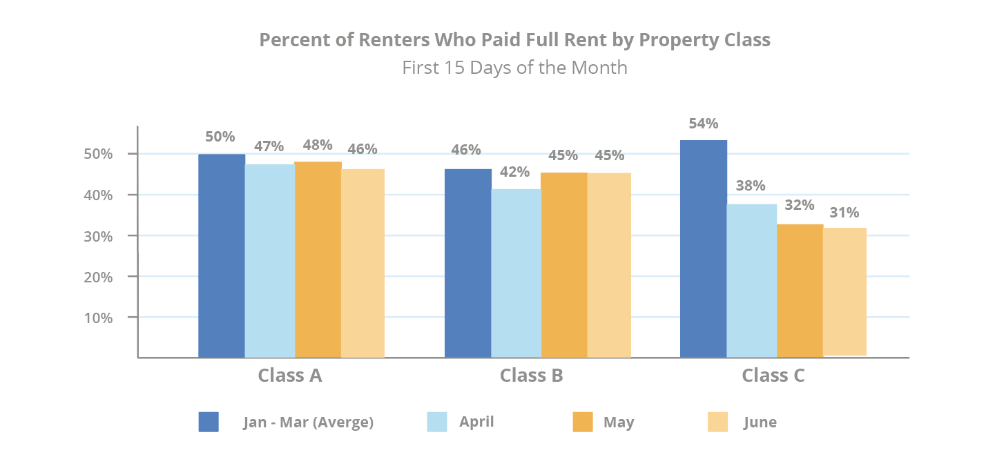 percent-of-renters-who-paid-full-rent-by-property-class-mid-june-checkin
