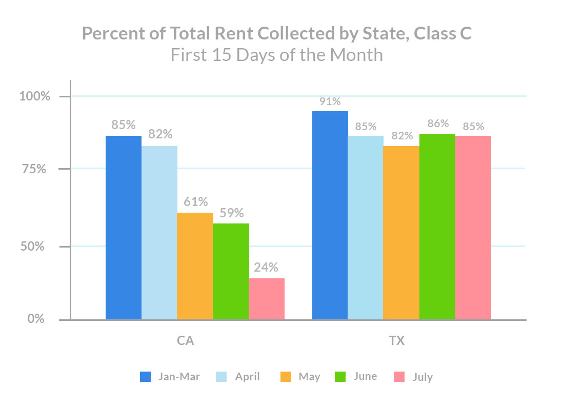 class-c-rent-payments-percent-of-rent-collected-by-state-california-texas