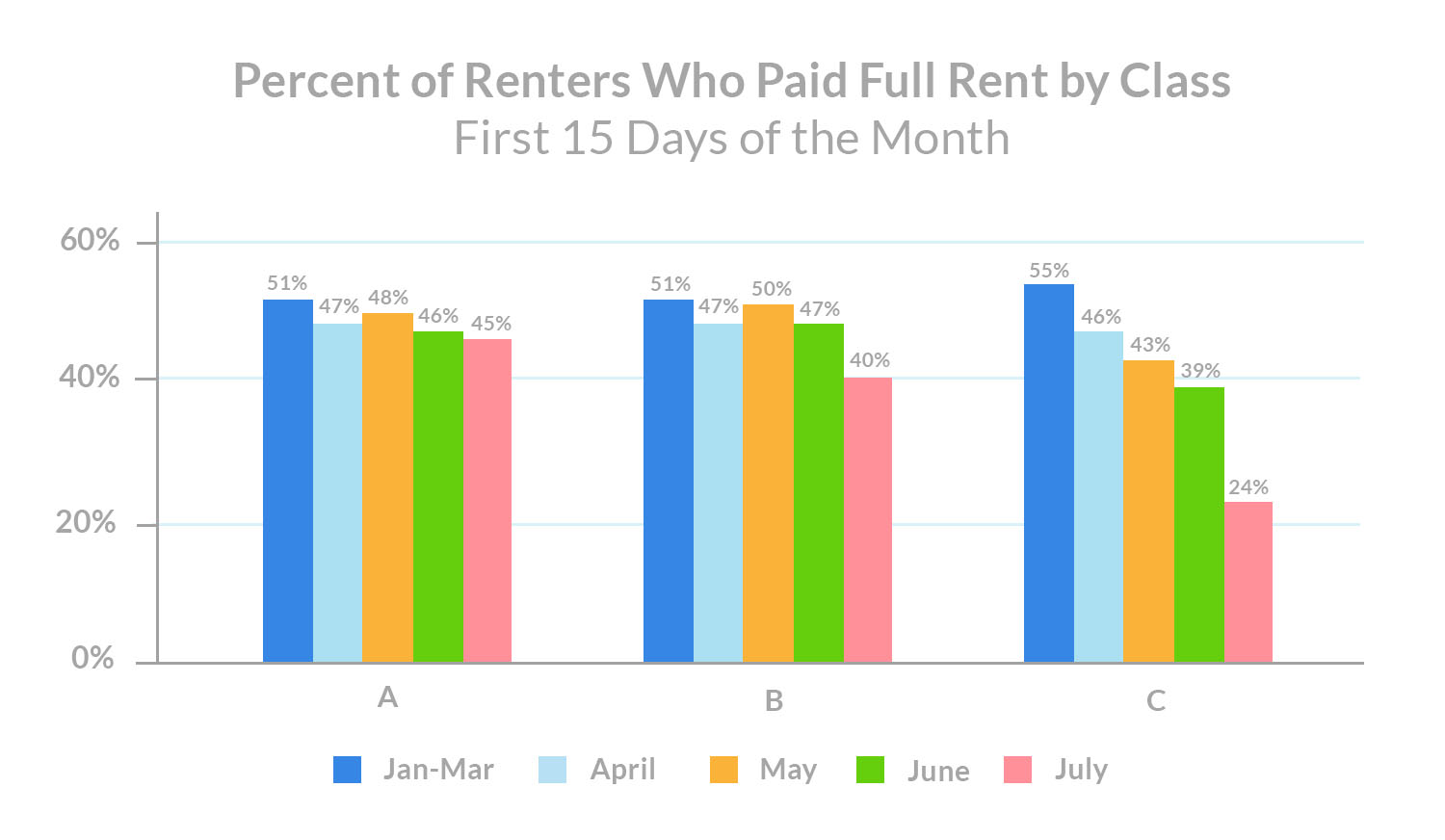 class-c-rent-payments-percent-of-renters-who-paid-full-rent-by-class