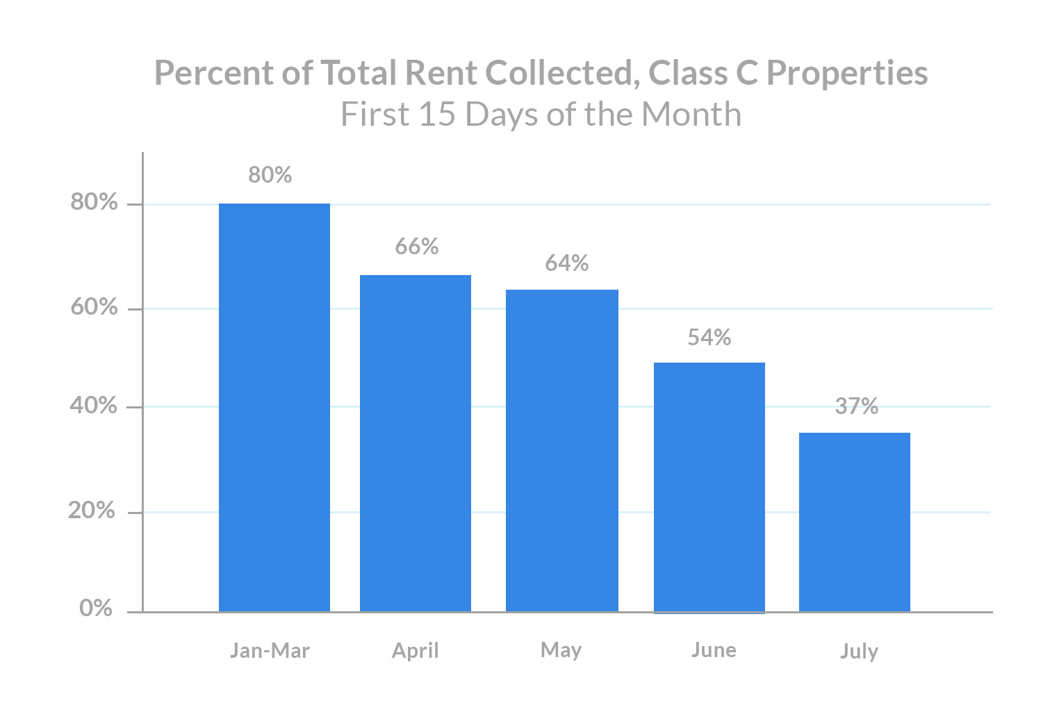 class-c-rent-payments-percent-of-total-rent-collected