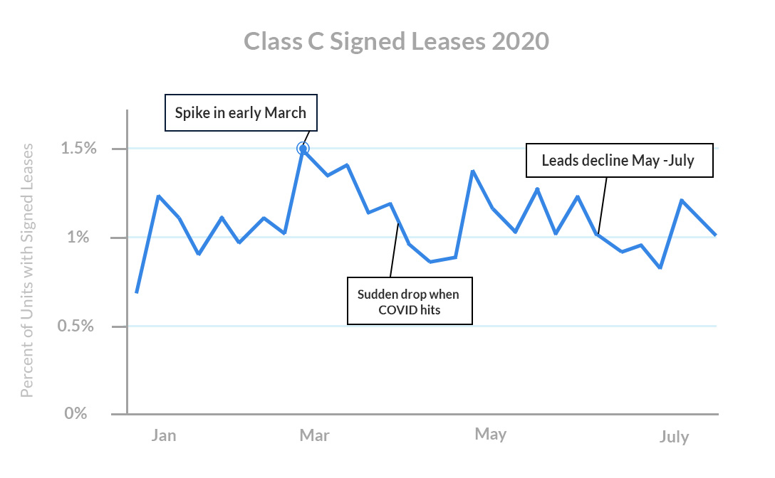 class-c-signed-leases-2020-rent-payment-data