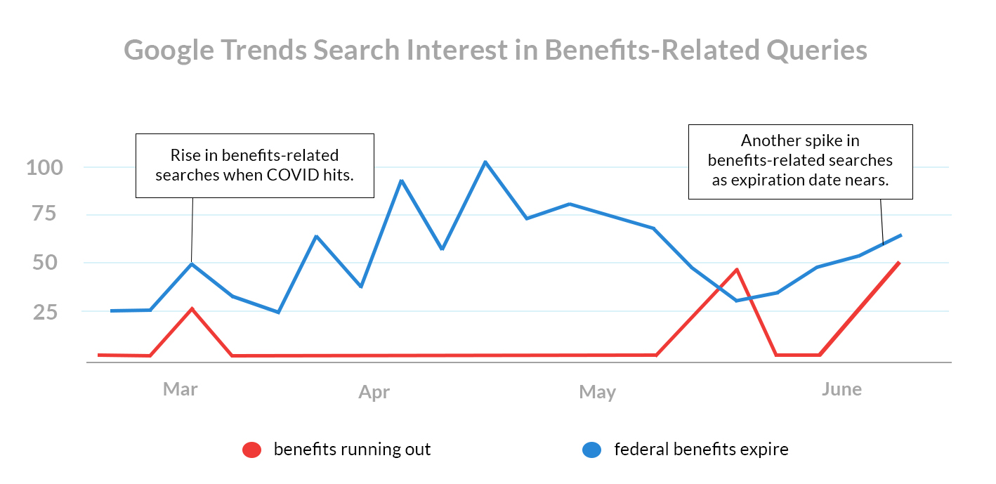 july 1st rent payments Google Trends Search Interest in Benefits-Related Queries