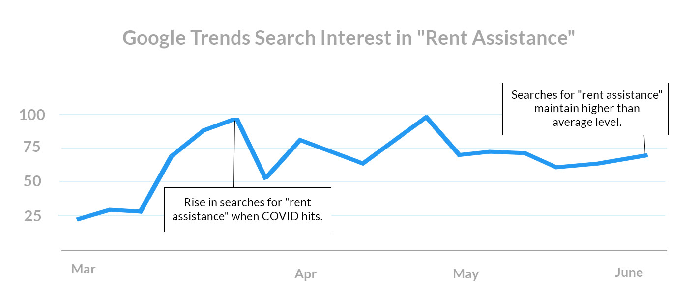 july 1st rent payments Google Trends Search Interest in Rent Assistance