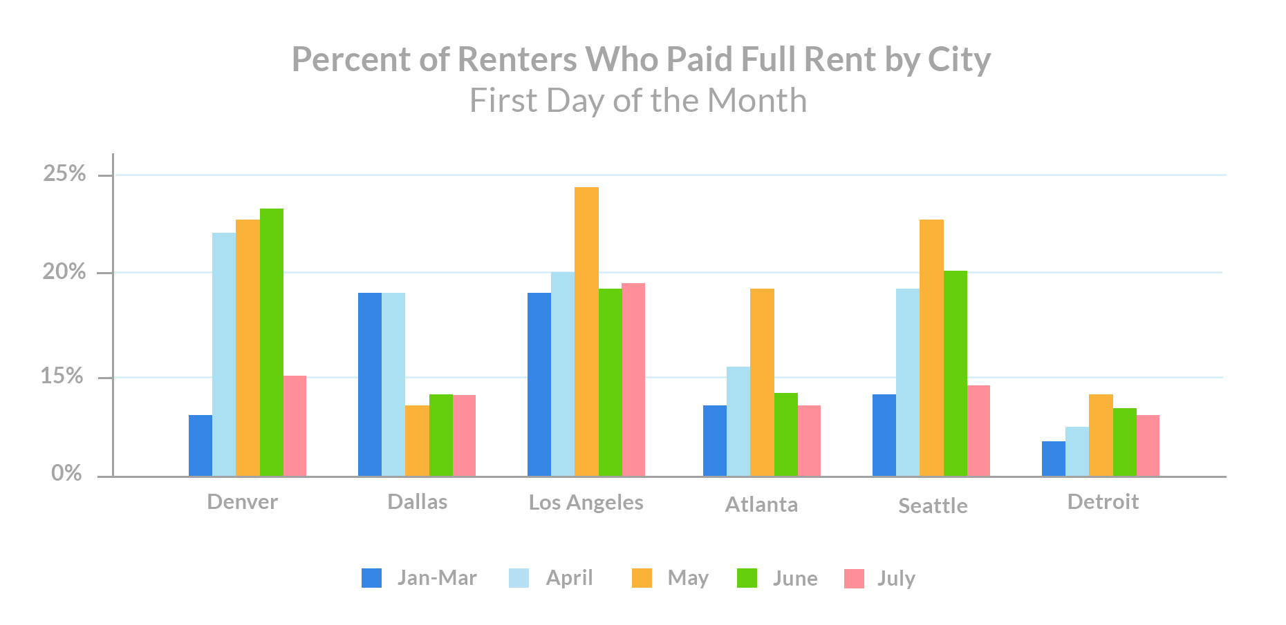 july 1st rent payments Percent of Renters Who Paid Full Rent by City