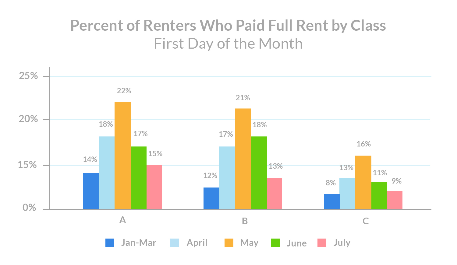 july 1st rent payments Percent of Renters Who Paid Full Rent by Class