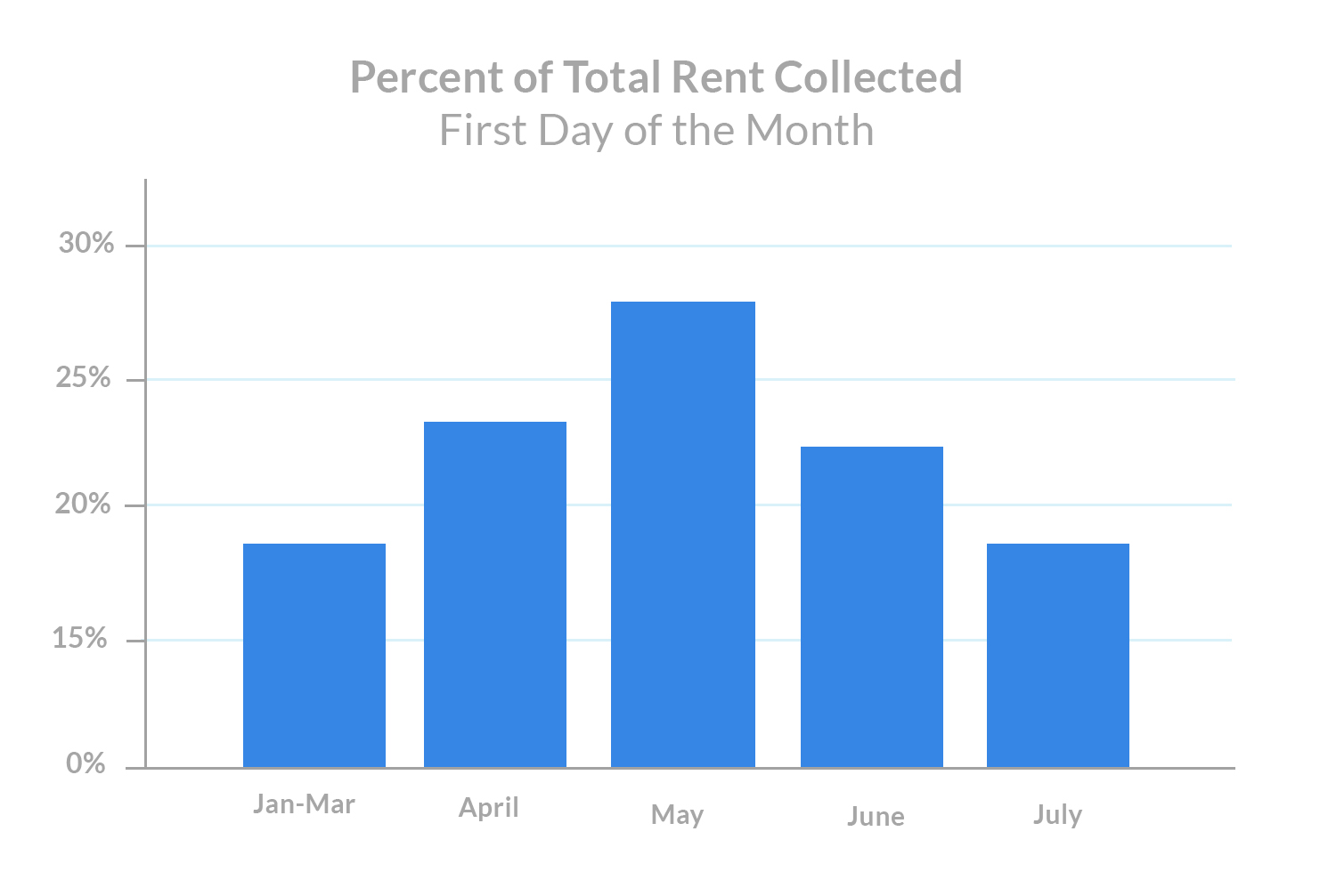 july 1st rent payments Percent of Total Rrent Collected