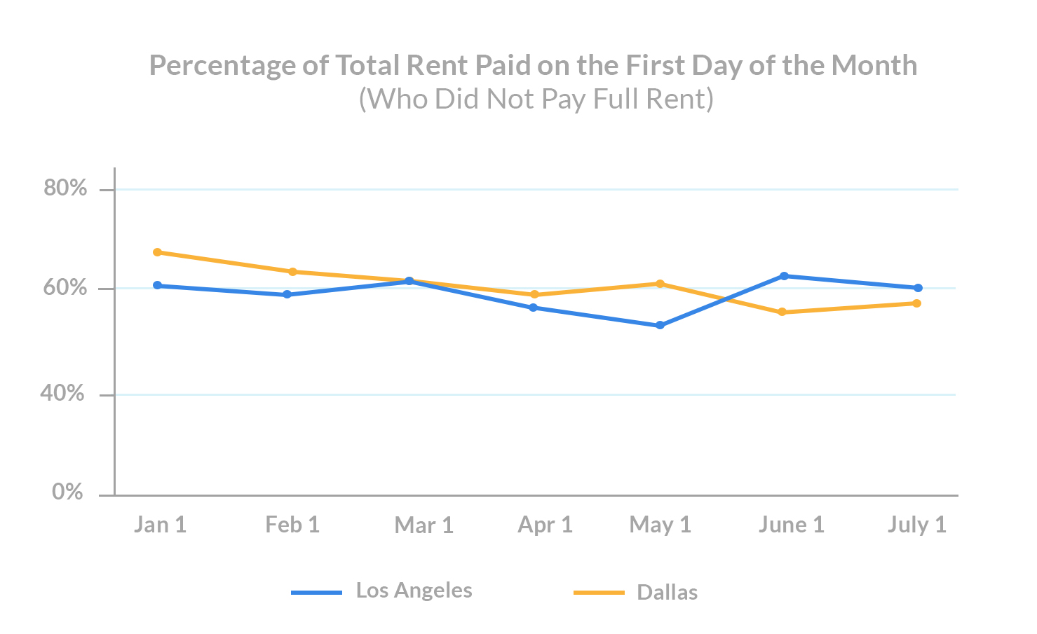 july 1st rent payments Percentage of Total Rent Paid (Who Did Not Pay Full Rent)