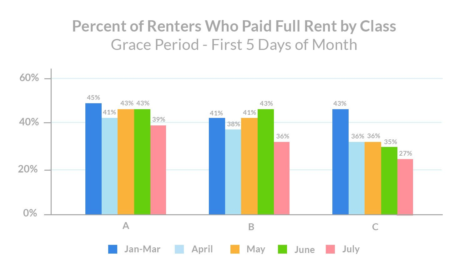 july-rent-payments-percent-of-renters-who-paid-full-rent-by-property-class