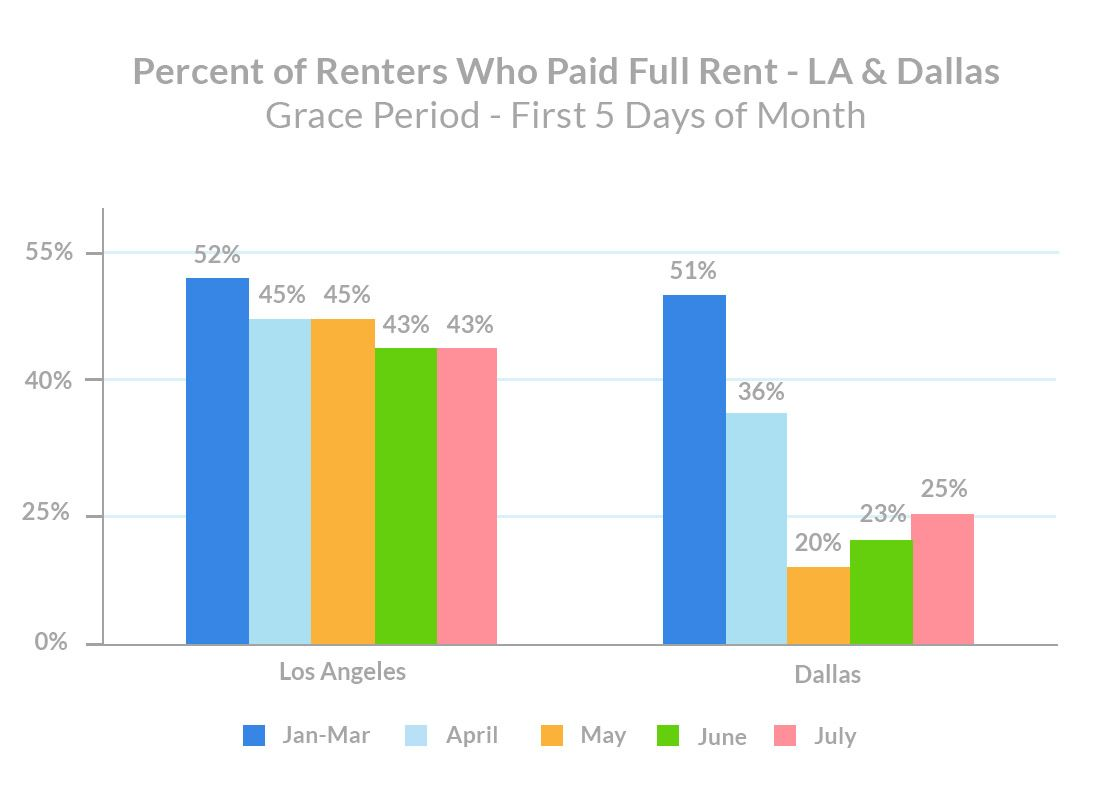 july-rent-payments-percent-of-renters-who-paid-full-rent-los-angeles-dallas
