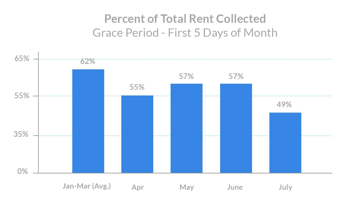 july-rent-payments-percent-of-total-rent-collected