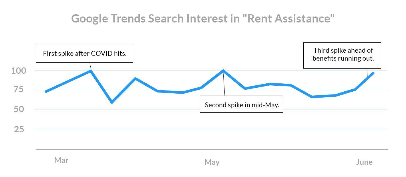 july-rent-payments-rent-assistance-google-trends