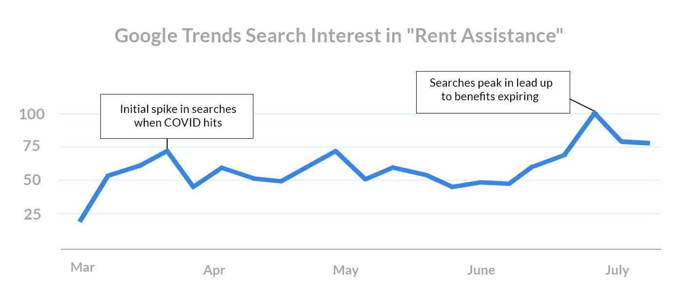 August-1st-rent-payments-google-trends-search-interest-rent-assistance