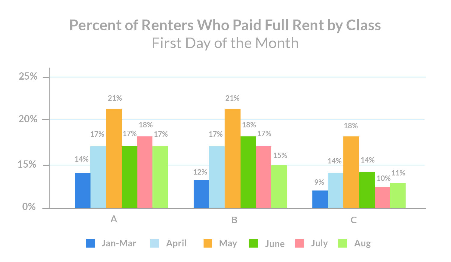 August-1st-rent-payments-percent-of-renters-who-paid -full-rent-by-class