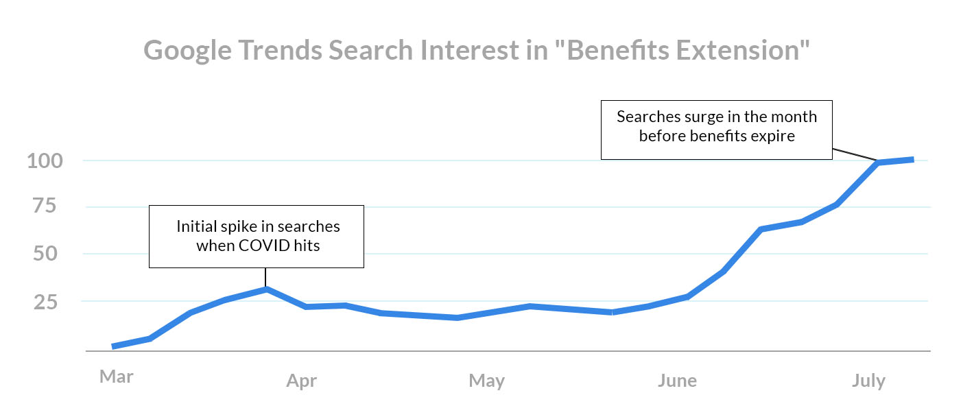 august-1st-rent-payments-google-trends-search-interest-benefits-extension