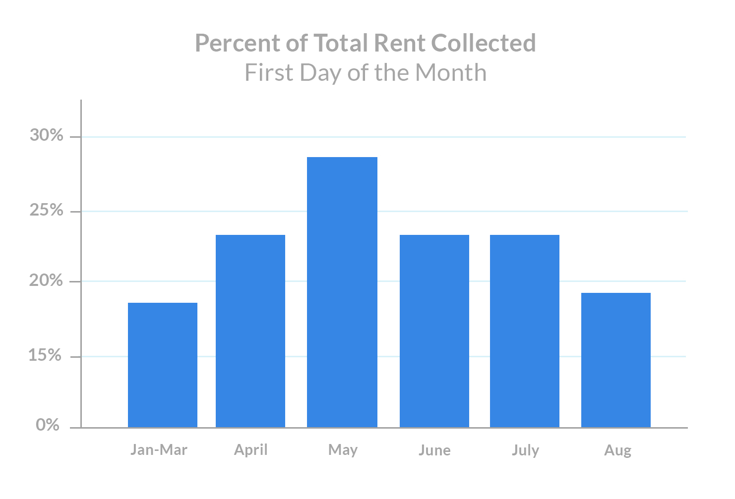 august-1st-rent-payments-percent-of-total-rent-collected