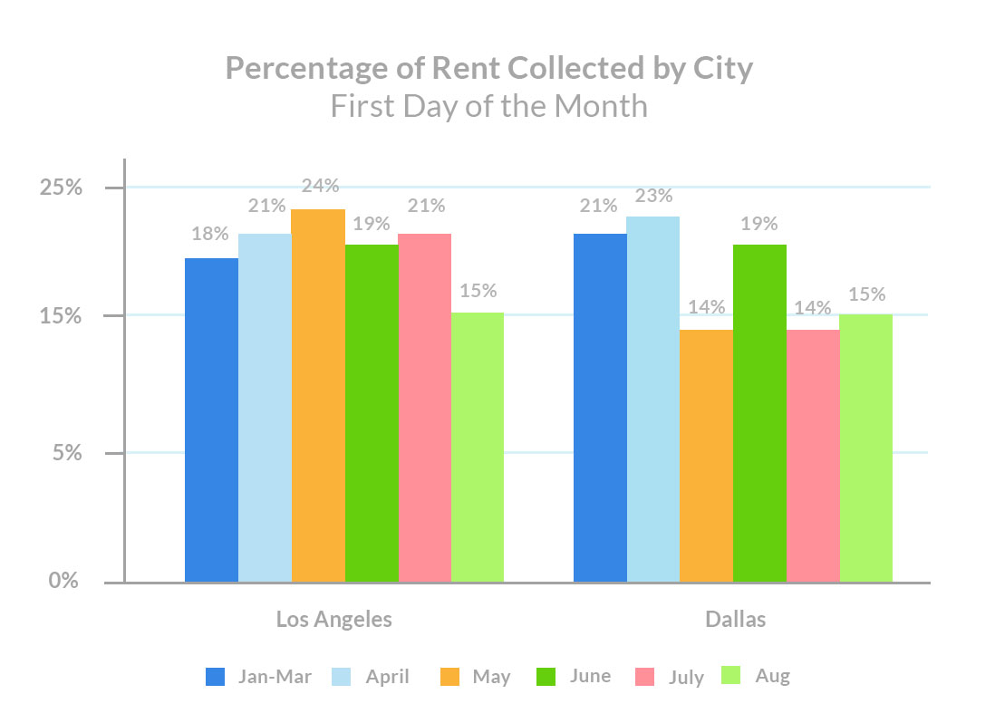 august-1st-rent-payments-percentage-of-rent-collected-by-city