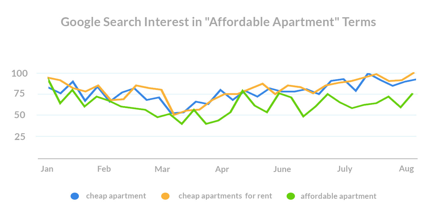 what-do-renters-want-covid-search-trends-affordable-apartment-terms
