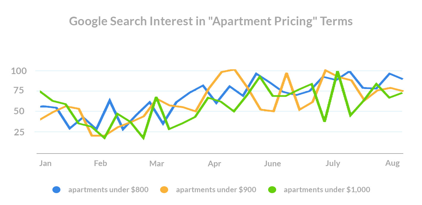 what-do-renters-want-covid-search-trends-apartment-pricing-terms