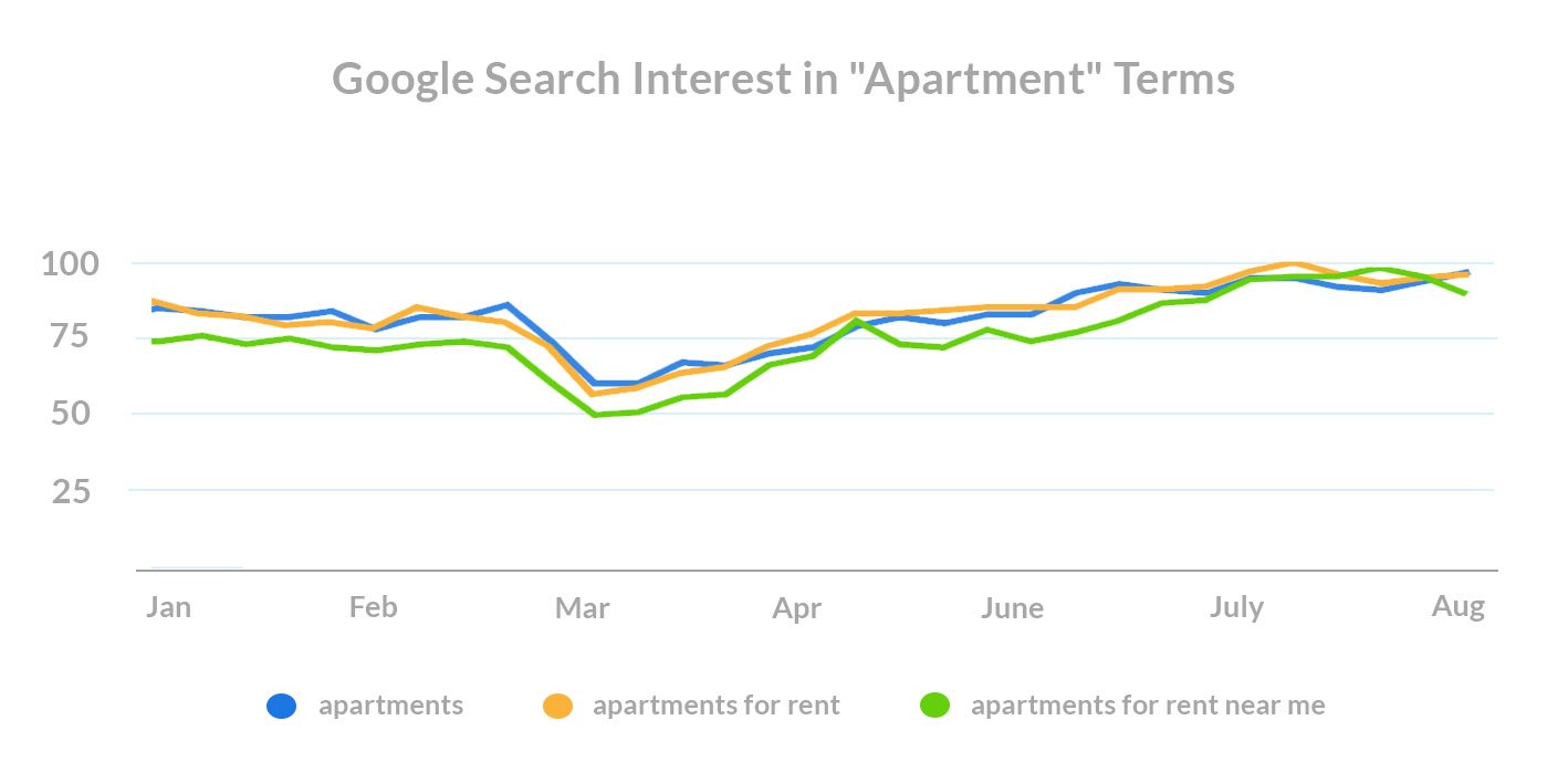 what-do-renters-want-covid-search-trends-apartment-terms