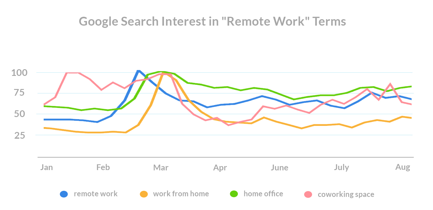 what-do-renters-want-covid-search-trends -remote-work-terms