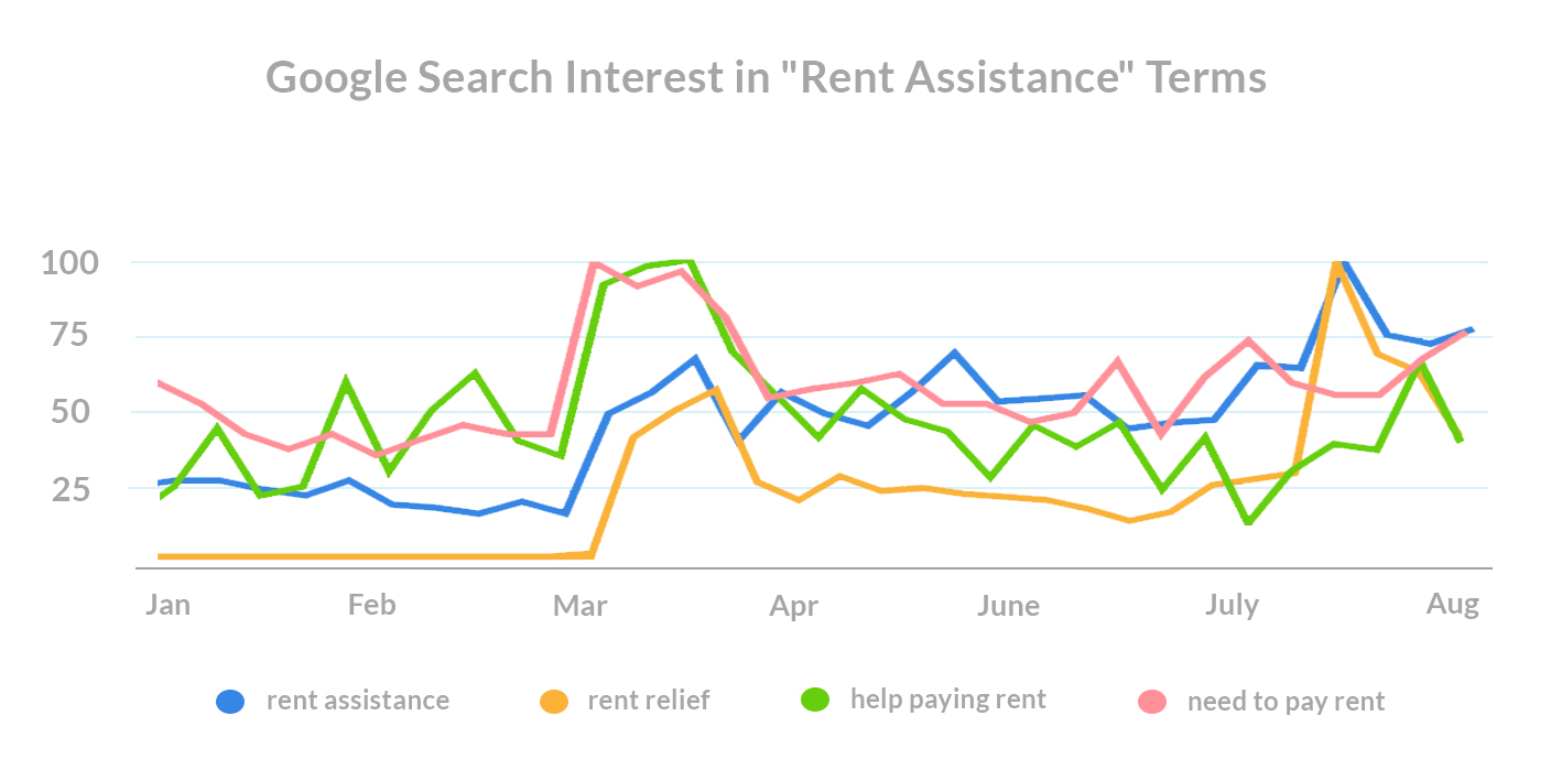 what-do-renters-want-covid-search-trends-rent-assistance-terms