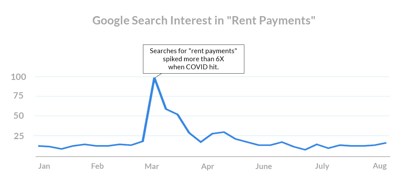 what-do-renters-want-covid-search-trends-rent-payment-terms