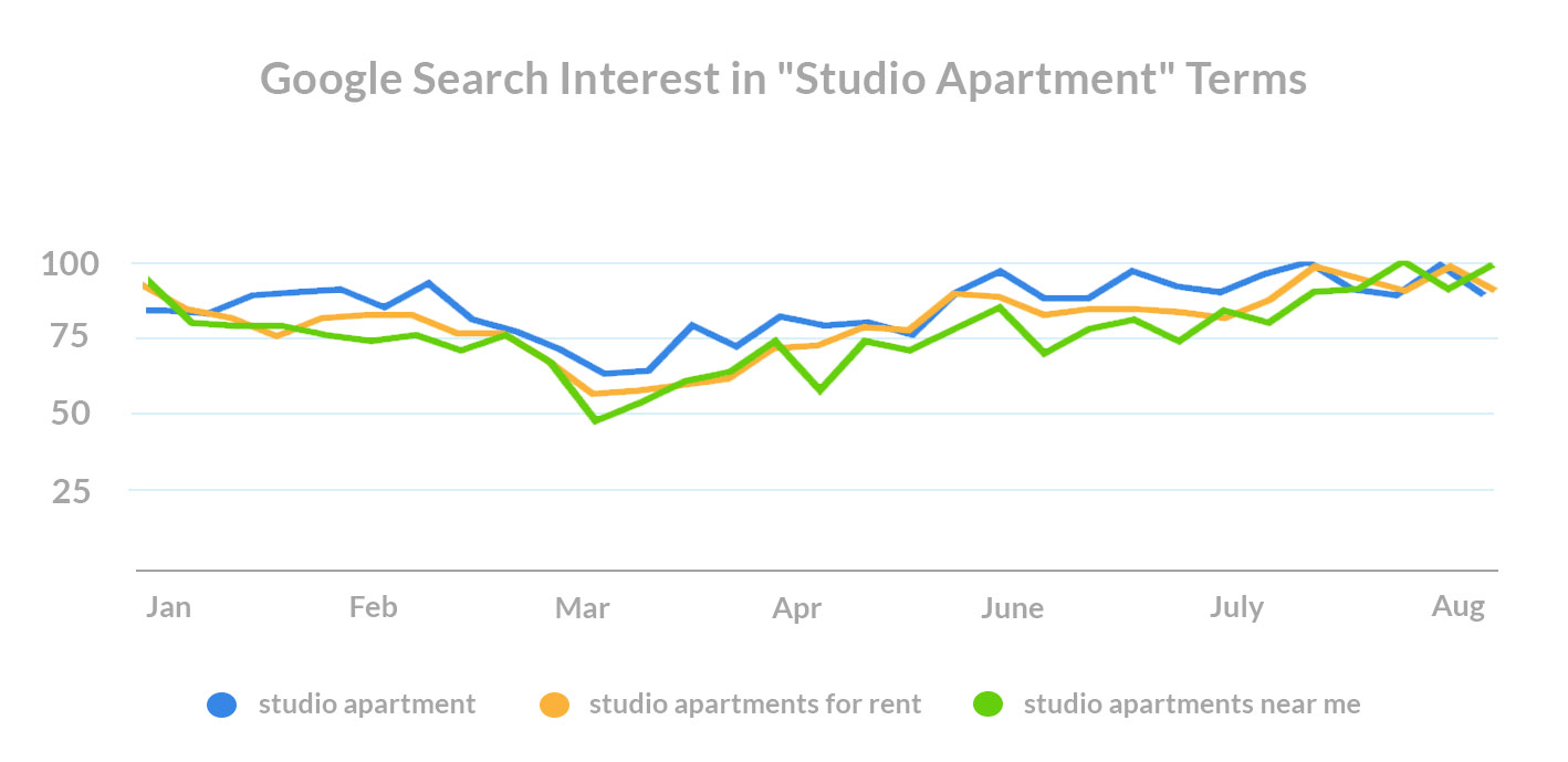 what-do-renters-want-covid-search-trends-studio-apartment-terms