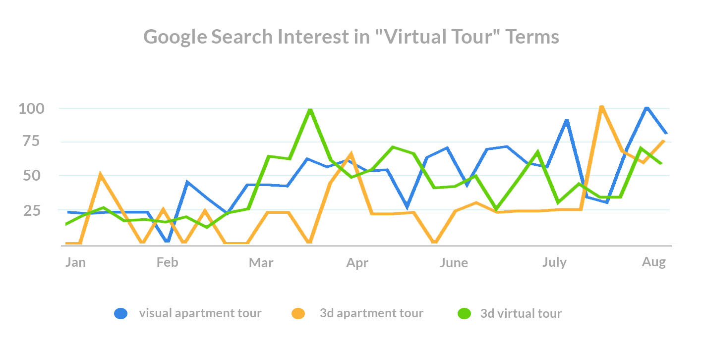 what-do-renters-want-covid-search-trends-virtual-tour-terms