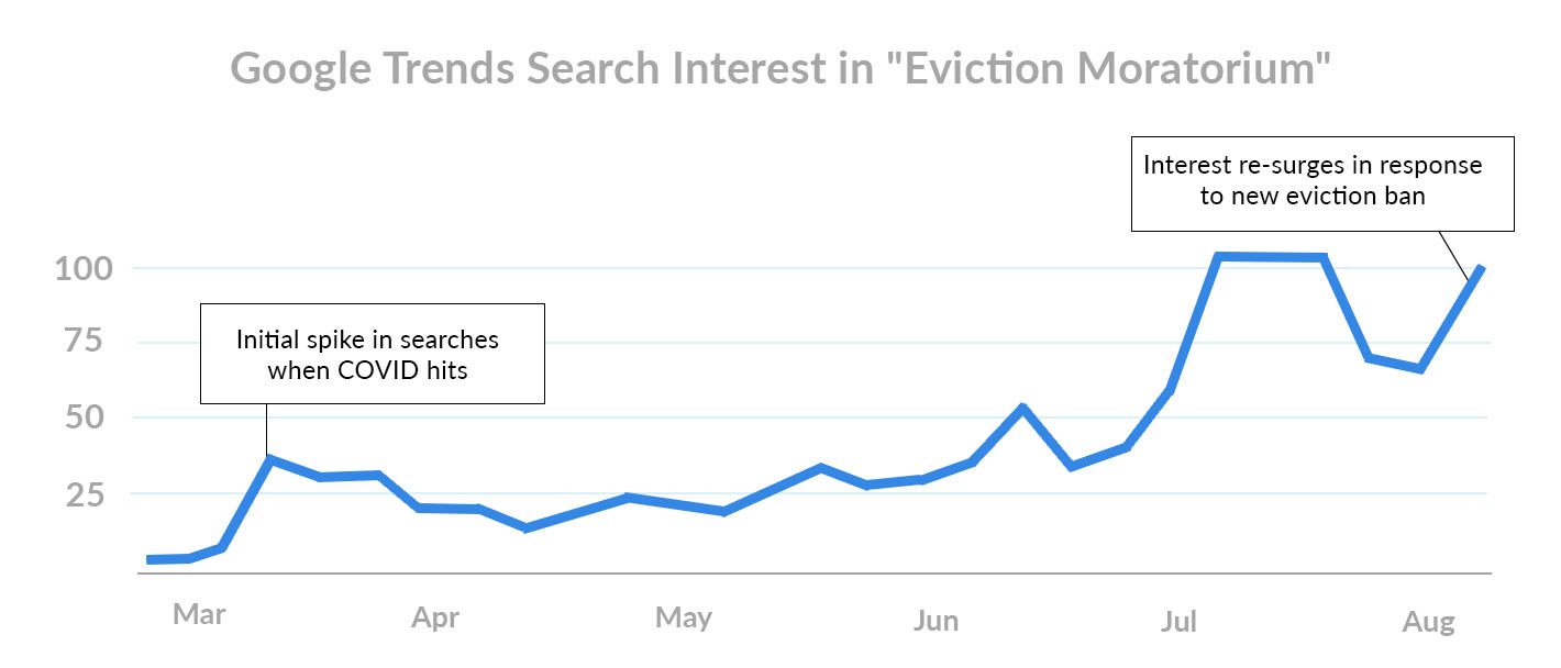 Google Trends Search Interest in Eviction Moratorium September 1st Rent Payments