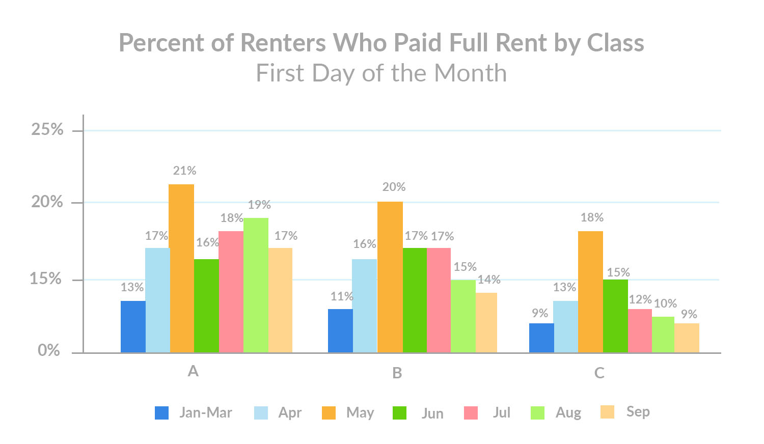 Percent of Renters Who Paid Full Rent by Class September 1st Rent Payments
