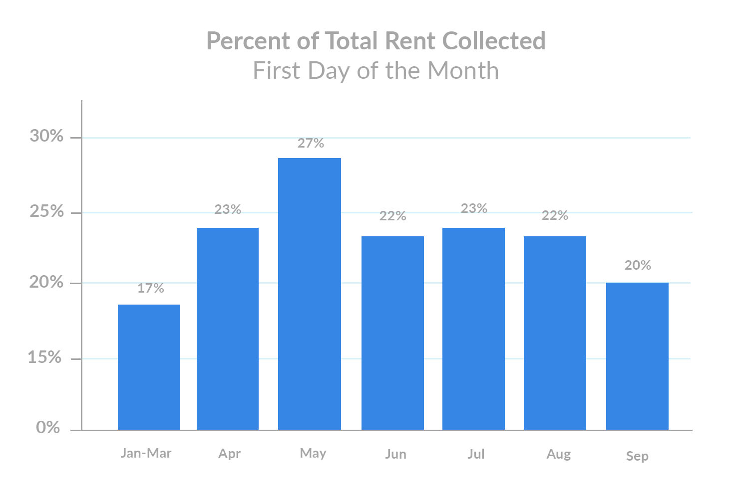 Percent of Total Rent Collected September 1st Rent Payments