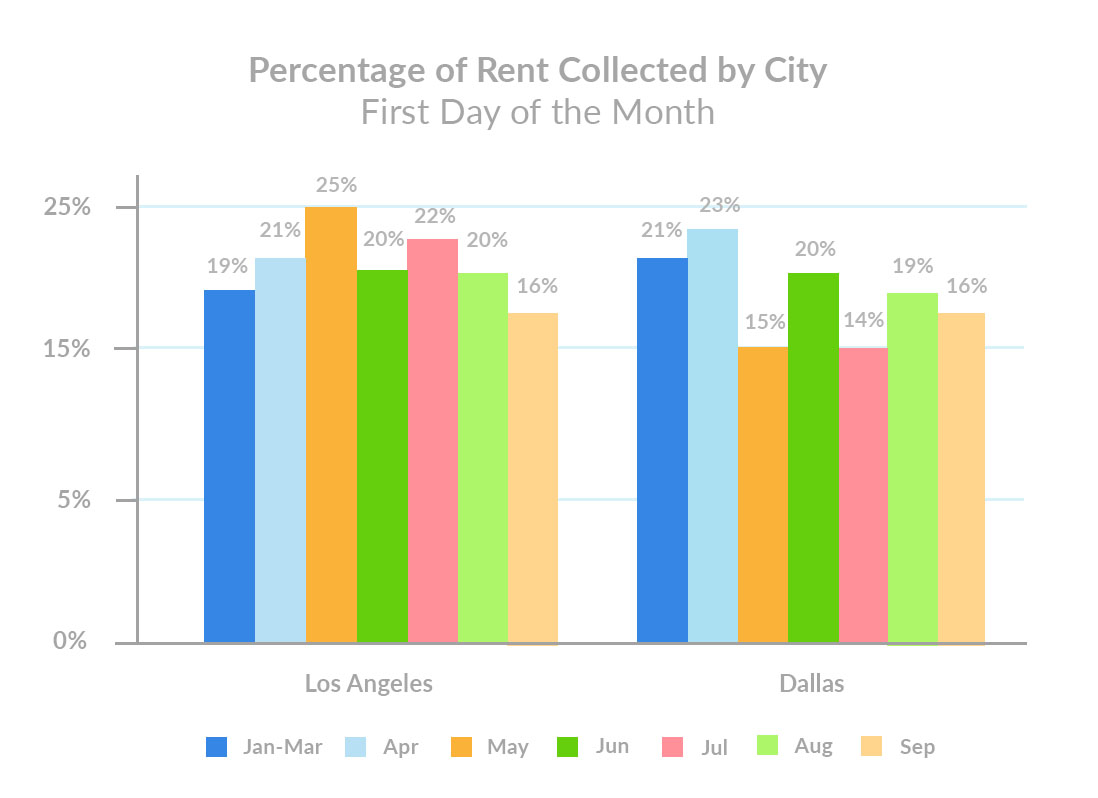 Percentage of Rent Collected by City September 1st Rent Payments